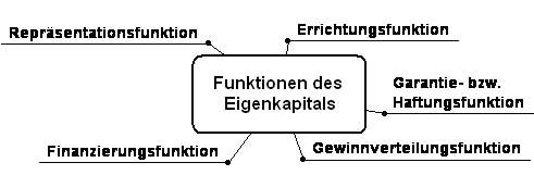 Funktionen-des-Eigenkapitals