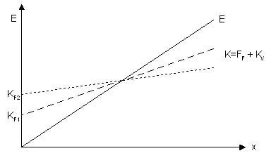 Operativer-Leverage-Effekt