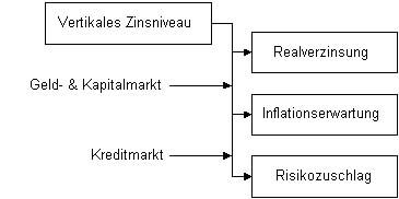 vertikales Zinsniveau