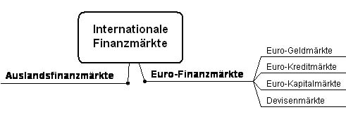 Internationale Finanzmärkte