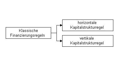 Klassische-Finanzierungsregeln