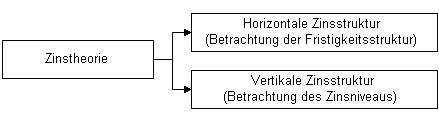 Komponenten-der-Zinstheorie